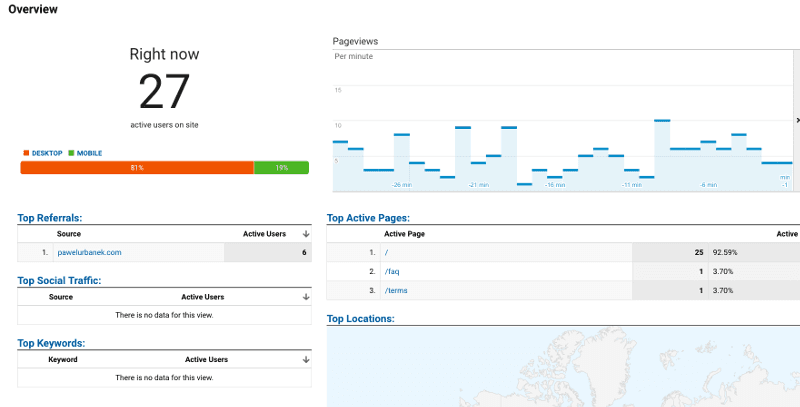 Abot landing traffic during Hacker News top position
